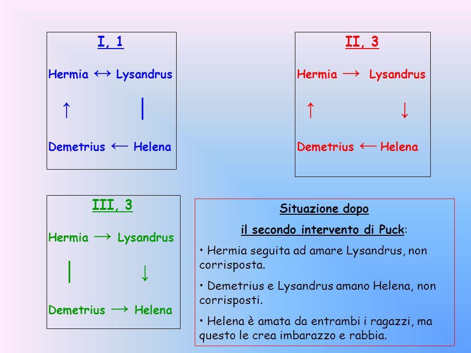 I, 1 Hermia Lysandrus Demetrius Helena Situazione dopo il secondo intervento di Puck: Hermia seguita ad amare Lysandrus, non corrisposta.