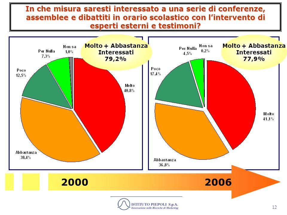 13 Islam e islamismo Molto + Abbastanza Informati 68,3% Parliamo ora della storia più recente e di attentati a livello internazionale.