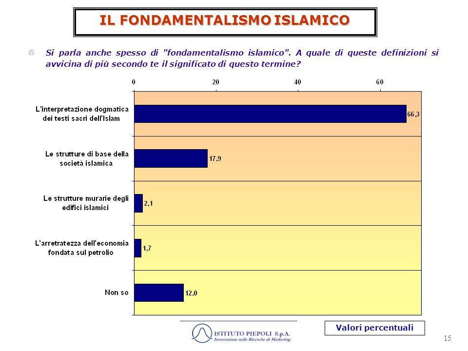 16 IL TERRORISMO ISLAMICO Molto + Abbastanza Informati 54,0% In che misura ti ritieni informato/a sul cosiddetto terrorismo islamico?