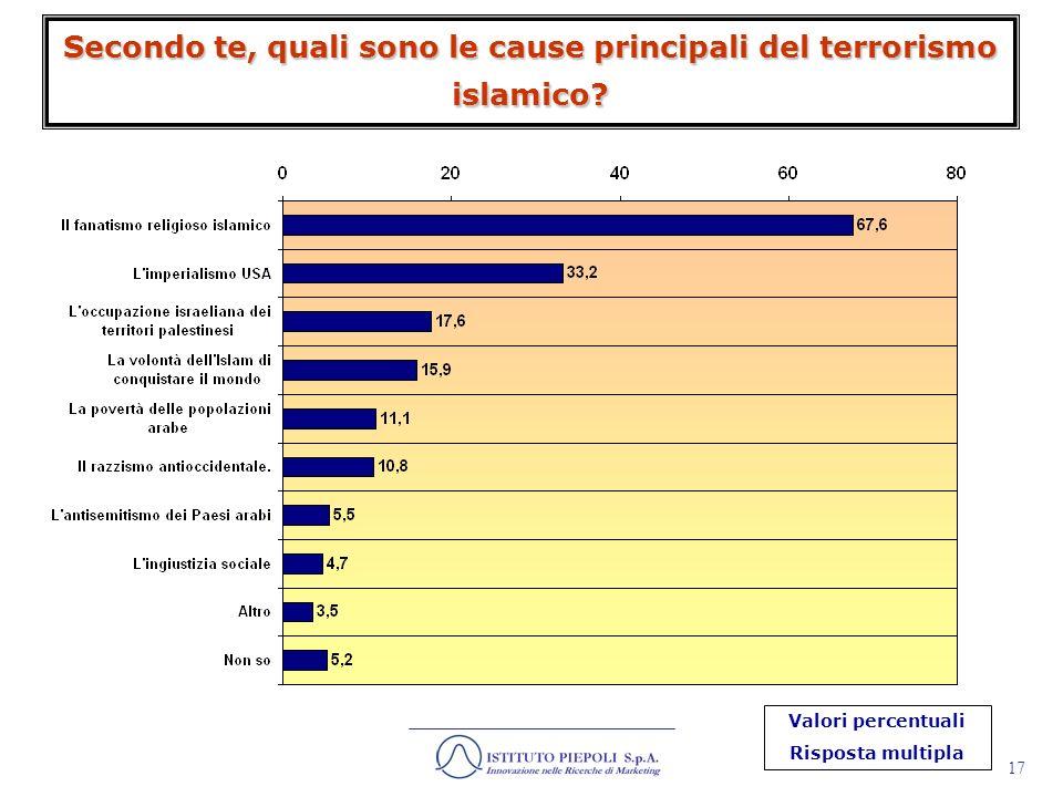 18 Secondo te, qual è il fine ultimo del terrorismo islamico? Valori percentuali Risposta multipla