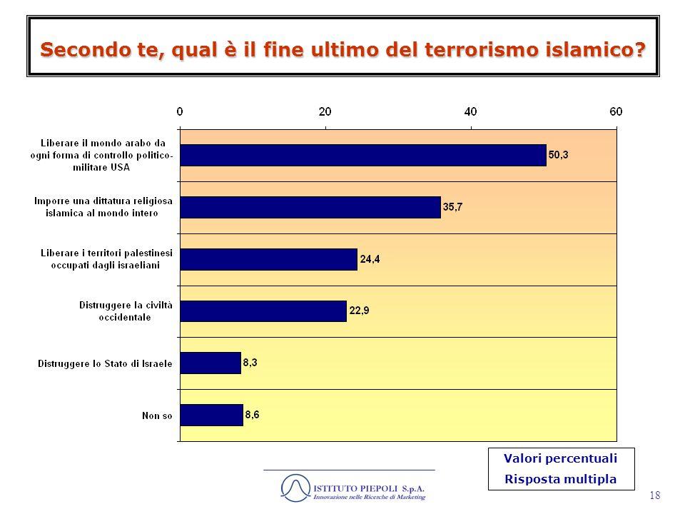 19 Oltre che di terrorismo islamico, si parla spesso di terrorismo palestinese.