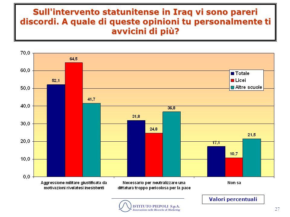 28 Sempre parlando di guerra in Iraq, in termini di risultati, a quale di queste opinioni ti avvicini di più?