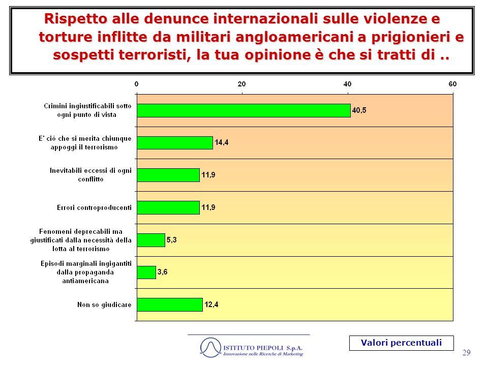 30 Secondo te, il terrorismo islamico è: Valori percentuali