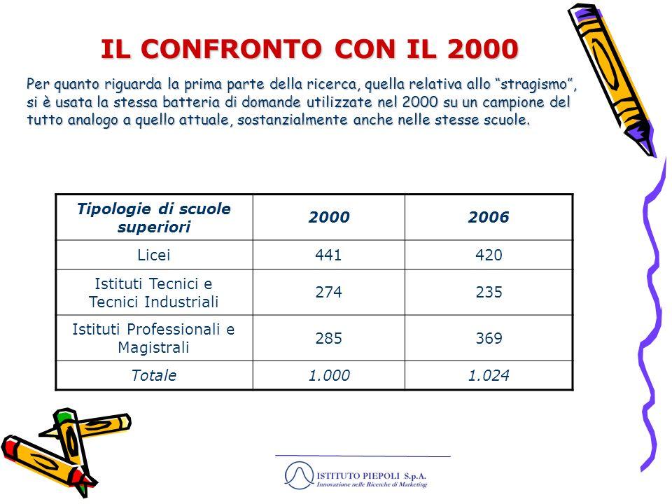 4 Iniziamo dalla storia italiana recente.