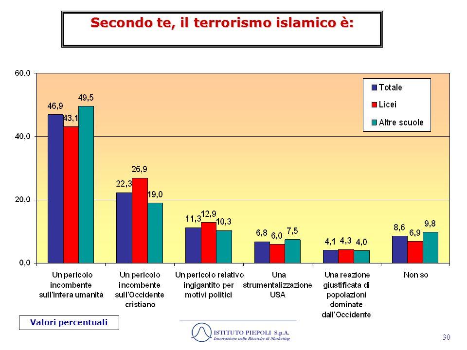 31 Anche se il nostro Paese non ha fino ad oggi subito attentati terroristici, ritiene che si possano verificare in futuro?