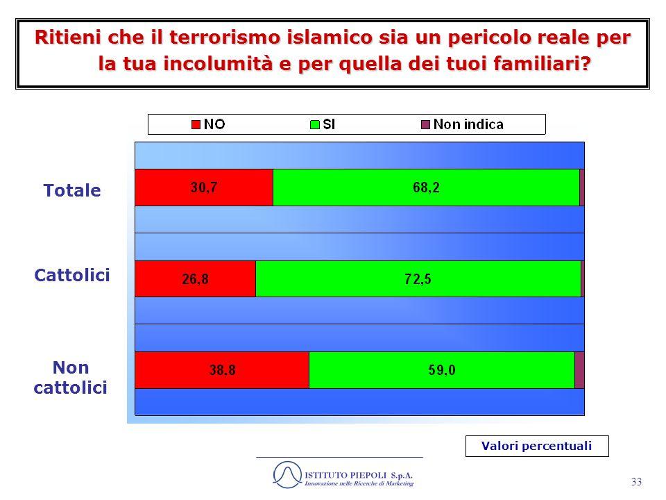 34 In quali modi la minaccia di attentati terroristici ha influenzato o modificato le tue abitudini quotidiane.