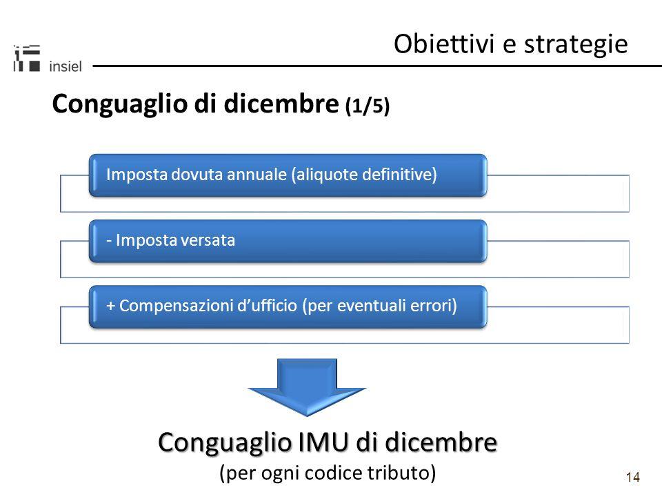 14 Imposta dovuta annuale (aliquote definitive)- Imposta versata+ Compensazioni dufficio (per eventuali errori) Obiettivi e strategie Conguaglio di di
