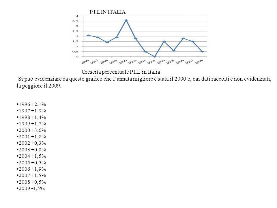 P.I.L IN ITALIA Crescita percentuale P.I.L in Italia Si può evidenziare da questo grafico che lannata migliore è stata il 2000 e, dai dati raccolti e