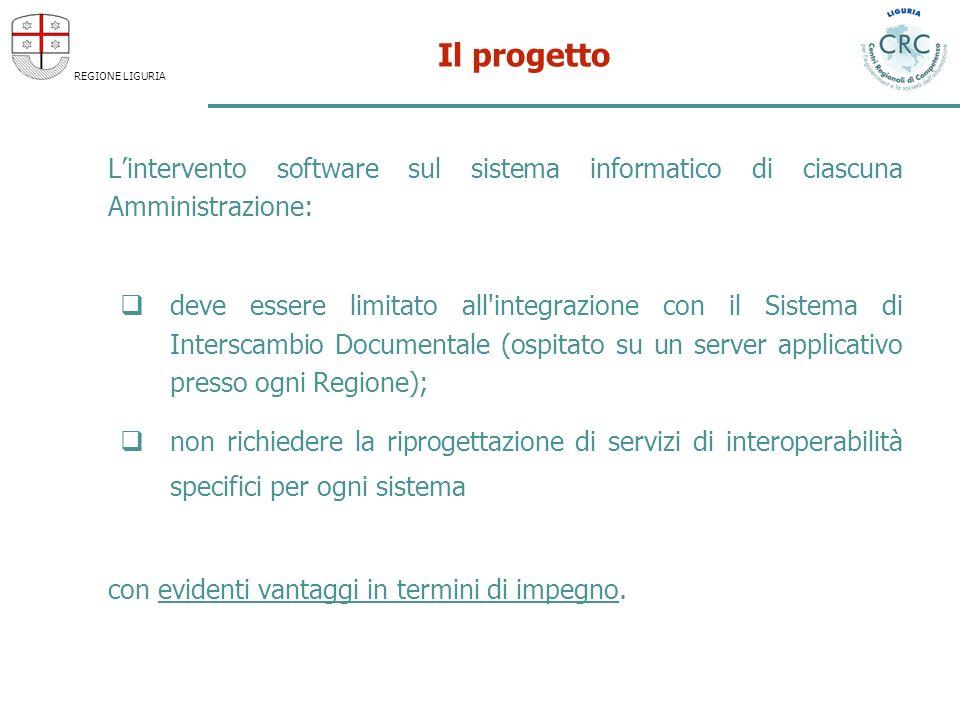 REGIONE LIGURIA Il progetto Lintervento software sul sistema informatico di ciascuna Amministrazione: deve essere limitato all'integrazione con il Sis