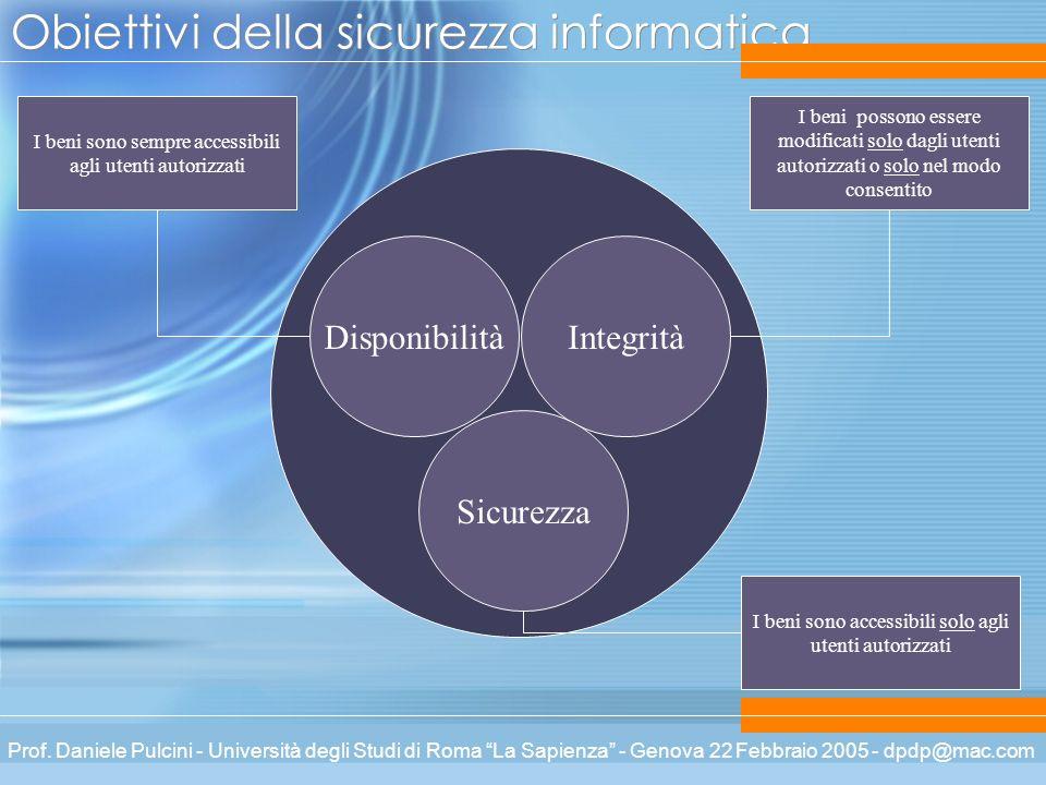 Prof. Daniele Pulcini - Università degli Studi di Roma La Sapienza - Genova 22 Febbraio 2005 - dpdp@mac.com Obiettivi della sicurezza informatica Disp