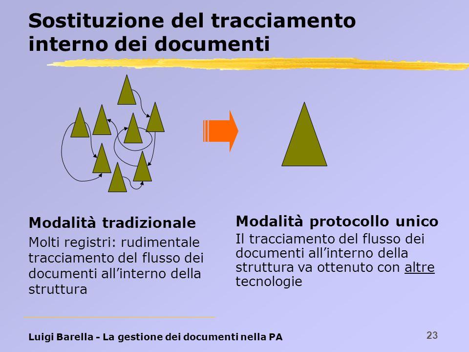 Luigi Barella - La gestione dei documenti nella PA 23 Sostituzione del tracciamento interno dei documenti Modalità tradizionale Molti registri: rudime