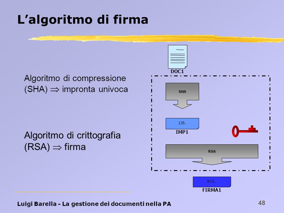 Luigi Barella - La gestione dei documenti nella PA 48 Lalgoritmo di firma Algoritmo di compressione (SHA) impronta univoca DOC1 SHA IMP1 135.. RSA FIR
