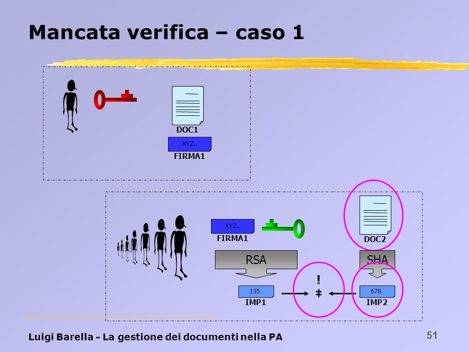 Luigi Barella - La gestione dei documenti nella PA 51 Mancata verifica – caso 1 DOC1 FIRMA1 XYZ.. DOC2 FIRMA1 XYZ.. RSASHA IMP2 678.. IMP1 135.. !