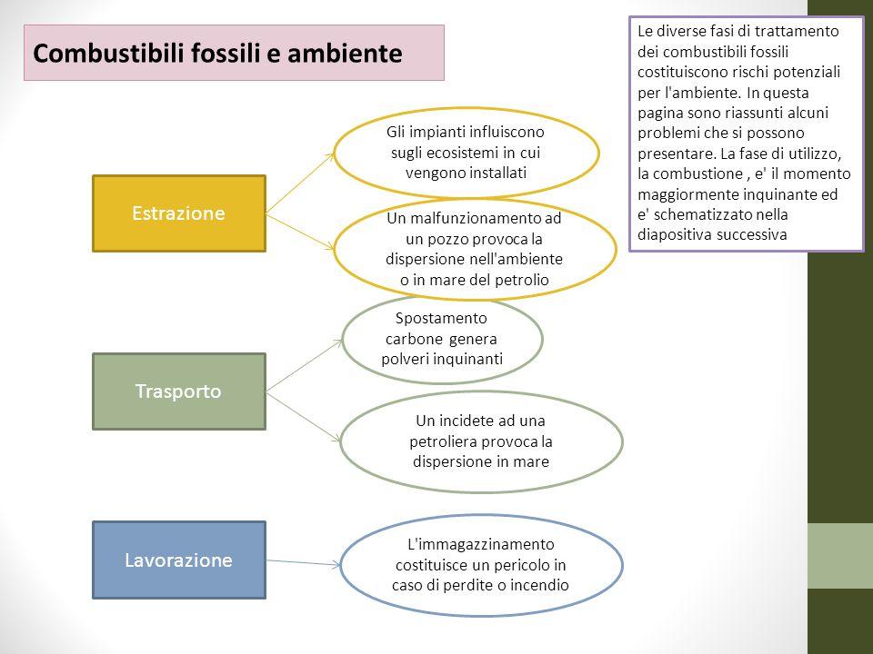 Trasporto Lavorazione Estrazione Combustibili fossili e ambiente Spostamento carbone genera polveri inquinanti Un malfunzionamento ad un pozzo provoca