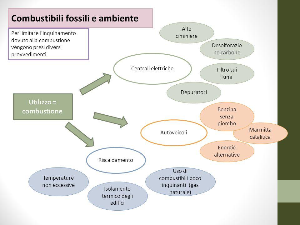 Combustibili fossili e ambiente Centrali elettriche Desolforazio ne carbone Filtro sui fumi Alte ciminiere Autoveicoli Marmitta catalitica Riscaldamen