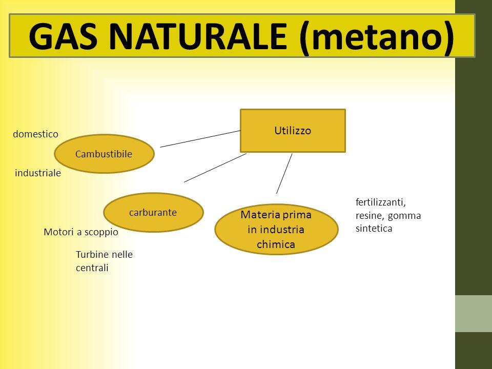 GAS NATURALE (metano) Utilizzo Materia prima in industria chimica Cambustibile carburante Motori a scoppio fertilizzanti, resine, gomma sintetica dome