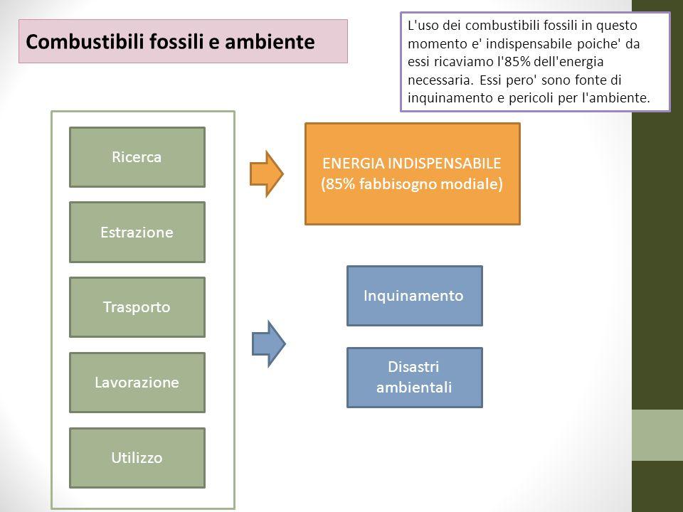 Ricerca Trasporto Lavorazione ENERGIA INDISPENSABILE (85% fabbisogno modiale) Inquinamento Disastri ambientali Estrazione Combustibili fossili e ambie
