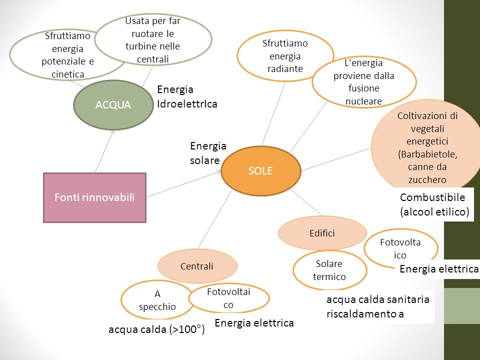 Fonti rinnovabili ACQUA Sfruttiamo energia potenziale e cinetica Usata per far ruotare le turbine nelle centrali SOLE Sfruttiamo energia radiante L'en
