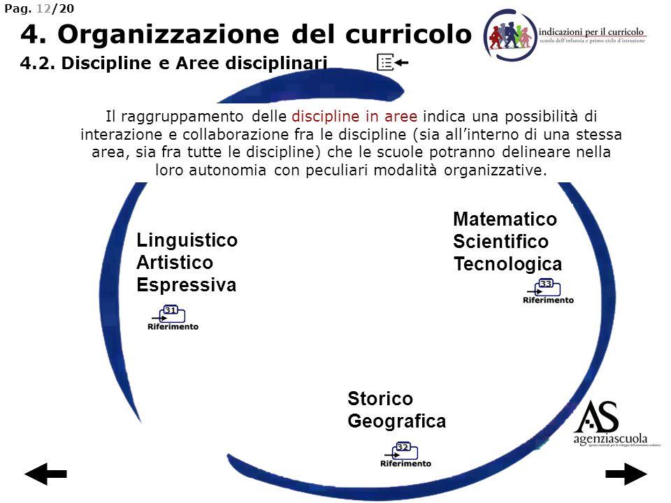 33 32 31 Il raggruppamento delle discipline in aree indica una possibilità di interazione e collaborazione fra le discipline (sia allinterno di una st