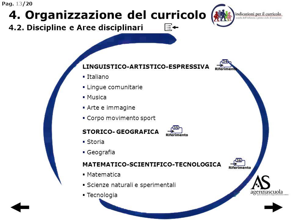 36 35 34 LINGUISTICO-ARTISTICO-ESPRESSIVA Italiano Lingue comunitarie Musica Arte e immagine Corpo movimento sport 4. Organizzazione del curricolo 4.2