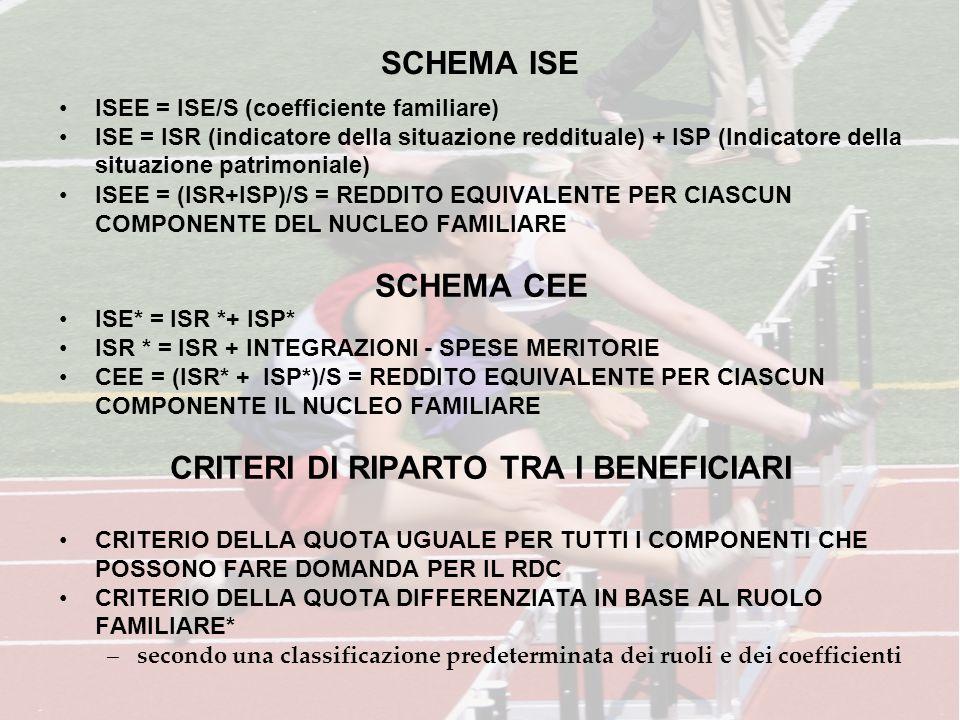 SCHEMA ISE ISEE = ISE/S (coefficiente familiare) ISE = ISR (indicatore della situazione reddituale) + ISP (Indicatore della situazione patrimoniale) I