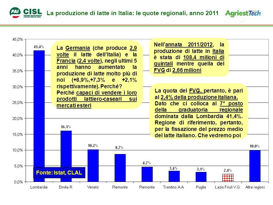 La produzione di latte in Italia: le quote regionali, anno 2011 La Germania (che produce 2,9 volte il latte dellItalia) e la Francia (2,4 volte), negli ultimi 5 anni hanno aumentato la produzione di latte molto più di noi (+8,9%,+7,3% e +2,1% rispettivamente).