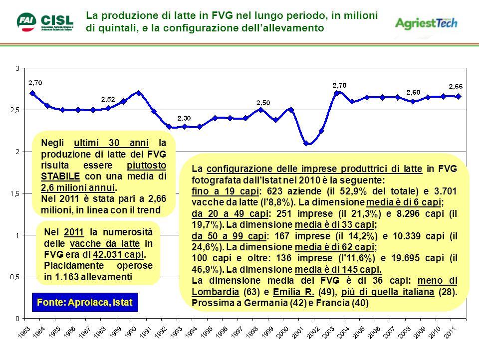 La produzione di latte in FVG nel lungo periodo, in milioni di quintali, e la configurazione dellallevamento Negli ultimi 30 anni la produzione di latte del FVG risulta essere piuttosto STABILE con una media di 2,6 milioni annui.
