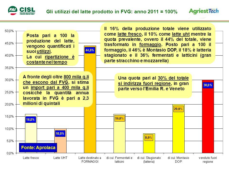 Gli utilizzi del latte prodotto in FVG: anno 2011 = 100% Fonte: Aprolaca Posta pari a 100 la produzione del latte, vengono quantificati i suoi utilizzi.