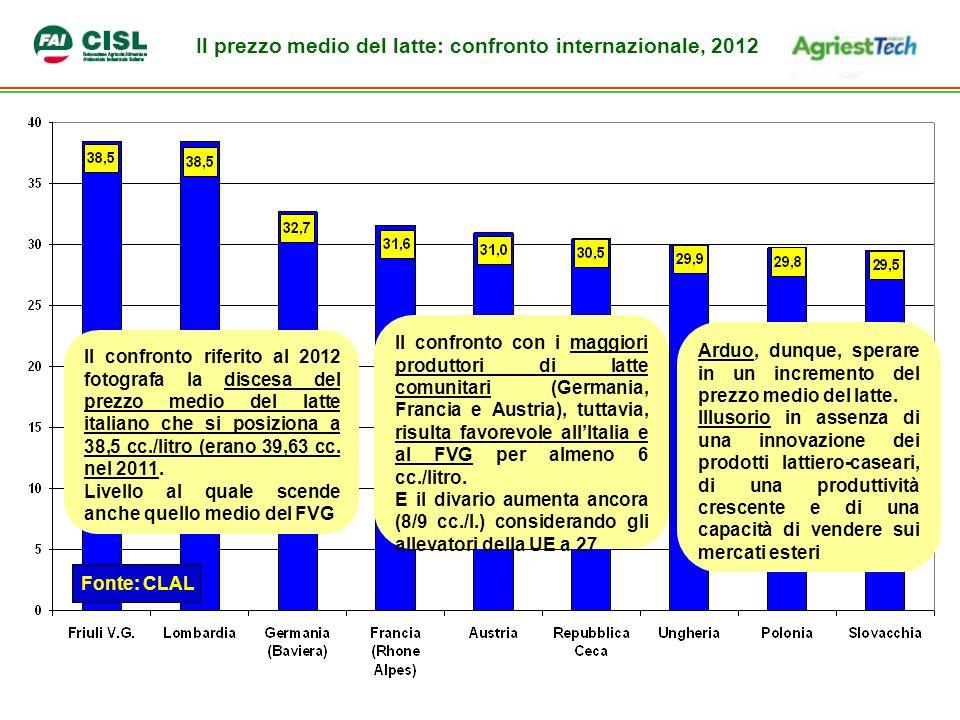 Il prezzo medio del latte: confronto internazionale, 2012 Fonte: CLAL Il confronto riferito al 2012 fotografa la discesa del prezzo medio del latte italiano che si posiziona a 38,5 cc./litro (erano 39,63 cc.