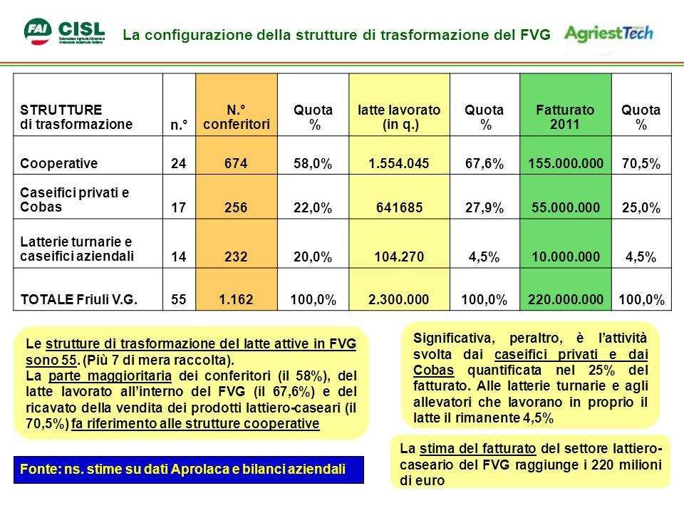 La configurazione della strutture di trasformazione del FVG STRUTTURE di trasformazionen.° N.° conferitori Quota % latte lavorato (in q.) Quota % Fatturato 2011 Quota % Cooperative2467458,0%1.554.04567,6%155.000.00070,5% Caseifici privati e Cobas1725622,0%64168527,9%55.000.00025,0% Latterie turnarie e caseifici aziendali1423220,0%104.2704,5%10.000.0004,5% TOTALE Friuli V.G.551.162100,0%2.300.000100,0%220.000.000100,0% Le strutture di trasformazione del latte attive in FVG sono 55.