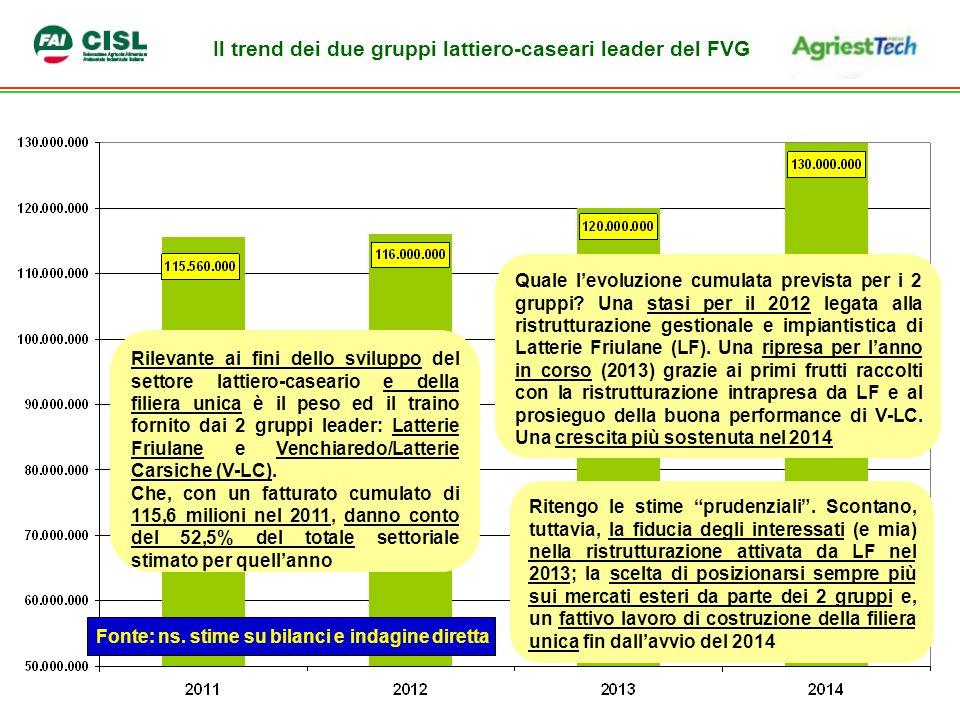 Il trend dei due gruppi lattiero-caseari leader del FVG Fonte: ns.