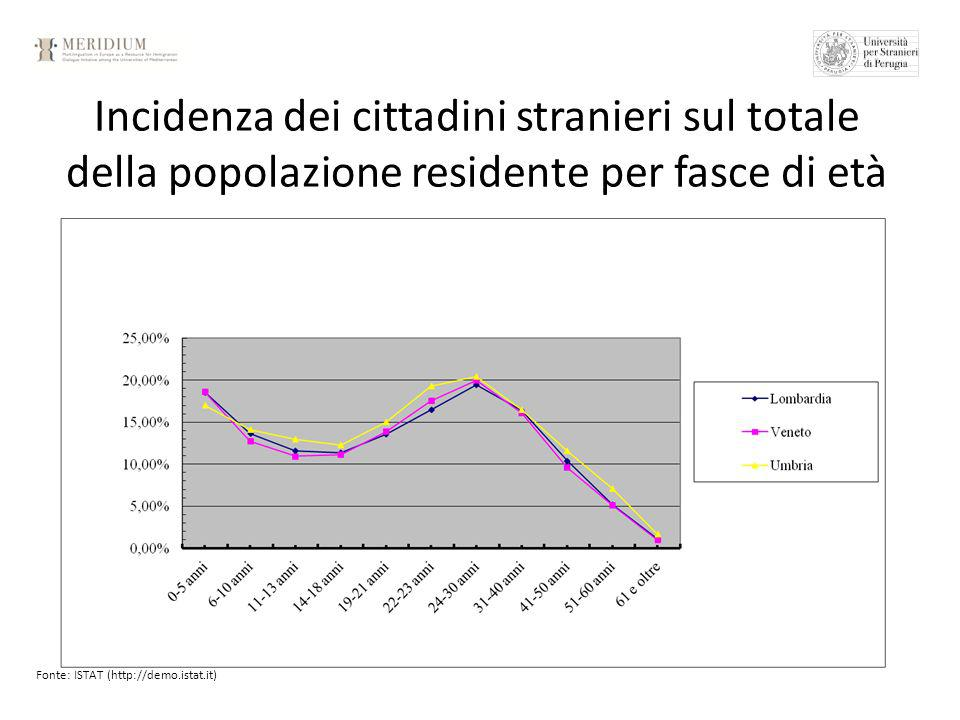 Incidenza dei cittadini stranieri sul totale della popolazione residente per fasce di età Fonte: ISTAT (http://demo.istat.it)