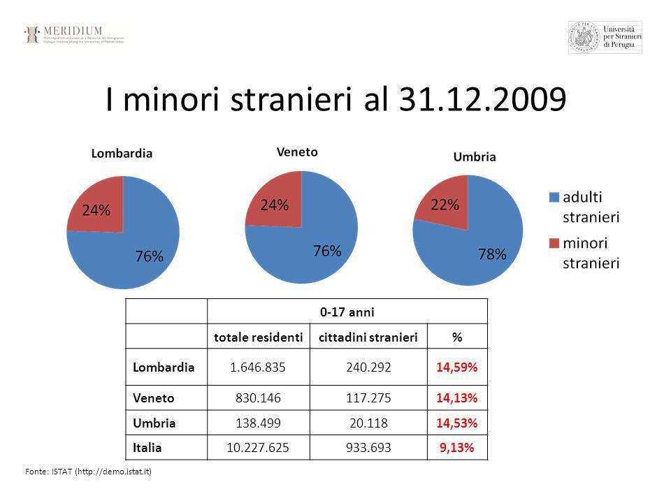 I minori stranieri al 31.12.2009 Fonte: ISTAT (http://demo.istat.it) 0-17 anni totale residenticittadini stranieri% Lombardia1.646.835240.29214,59% Veneto830.146117.27514,13% Umbria138.49920.11814,53% Italia10.227.625933.6939,13%