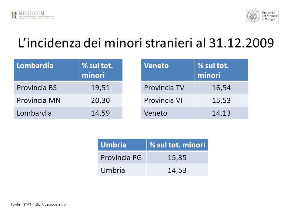 Lincidenza dei minori stranieri al 31.12.2009 Fonte: ISTAT (http://demo.istat.it) Lombardia% sul tot.