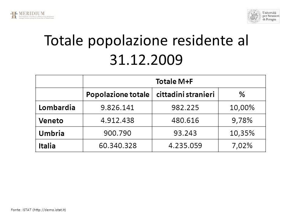 Totale popolazione residente al 31.12.2009 Totale M+F Popolazione totalecittadini stranieri% Lombardia 9.826.141982.22510,00% Veneto4.912.438480.6169,78% Umbria900.79093.24310,35% Italia60.340.3284.235.0597,02% Fonte: ISTAT (http://demo.istat.it)
