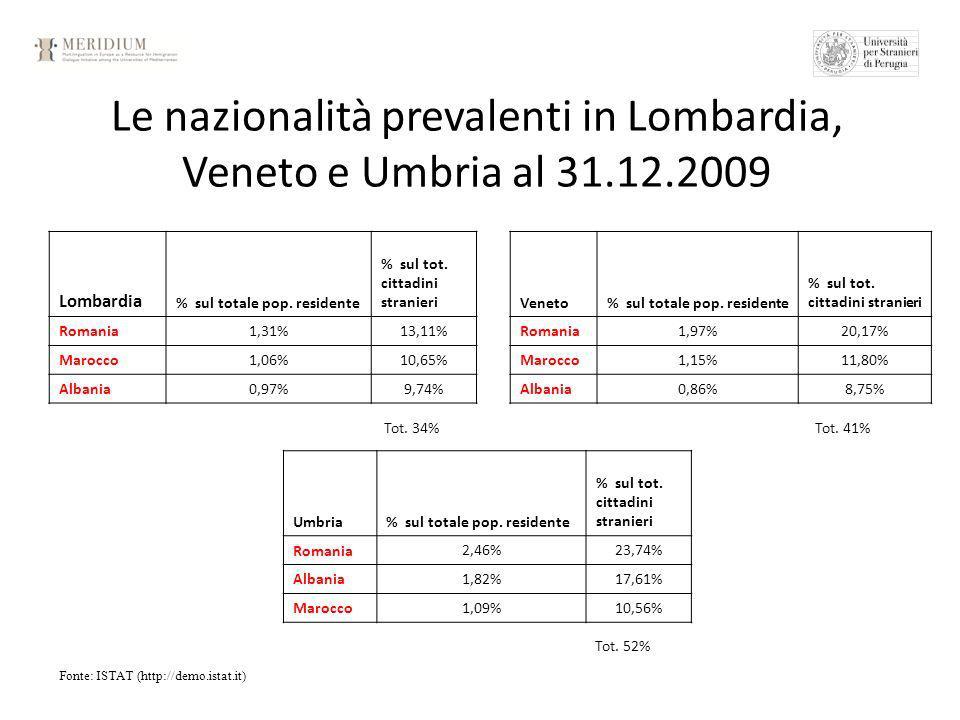 Le nazionalità prevalenti in Lombardia, Veneto e Umbria al 31.12.2009 Fonte: ISTAT (http://demo.istat.it) Lombardia % sul totale pop.