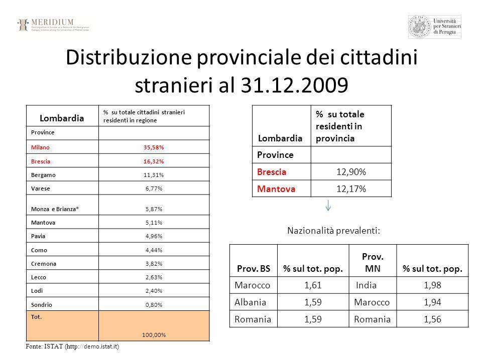 Distribuzione provinciale dei cittadini stranieri al 31.12.2009 Fonte: ISTAT (http:// demo.istat.it ) Lombardia % su totale cittadini stranieri residenti in regione Province Milano35,58% Brescia16,32% Bergamo11,31% Varese6,77% Monza e Brianza*5,87% Mantova5,11% Pavia4,96% Como4,44% Cremona3,82% Lecco2,63% Lodi2,40% Sondrio0,80% Tot.