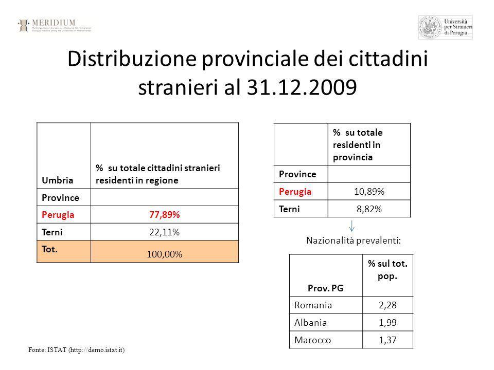 Distribuzione provinciale dei cittadini stranieri al 31.12.2009 Fonte: ISTAT (http://demo.istat.it) Umbria % su totale cittadini stranieri residenti in regione Province Perugia 77,89% Terni 22,11% Tot.