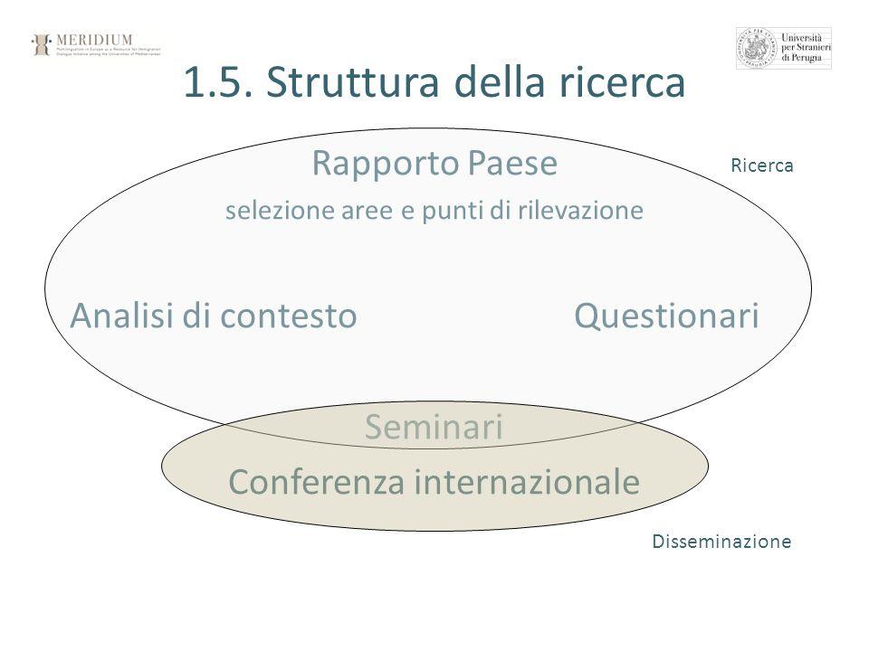 Rapporto Paese selezione aree e punti di rilevazione Analisi di contestoQuestionari Seminari Conferenza internazionale 1.5. Struttura della ricerca Ri