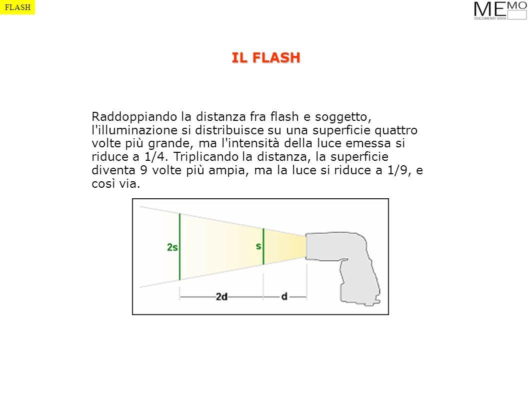 Raddoppiando la distanza fra flash e soggetto, l'illuminazione si distribuisce su una superficie quattro volte più grande, ma l'intensità della luce e