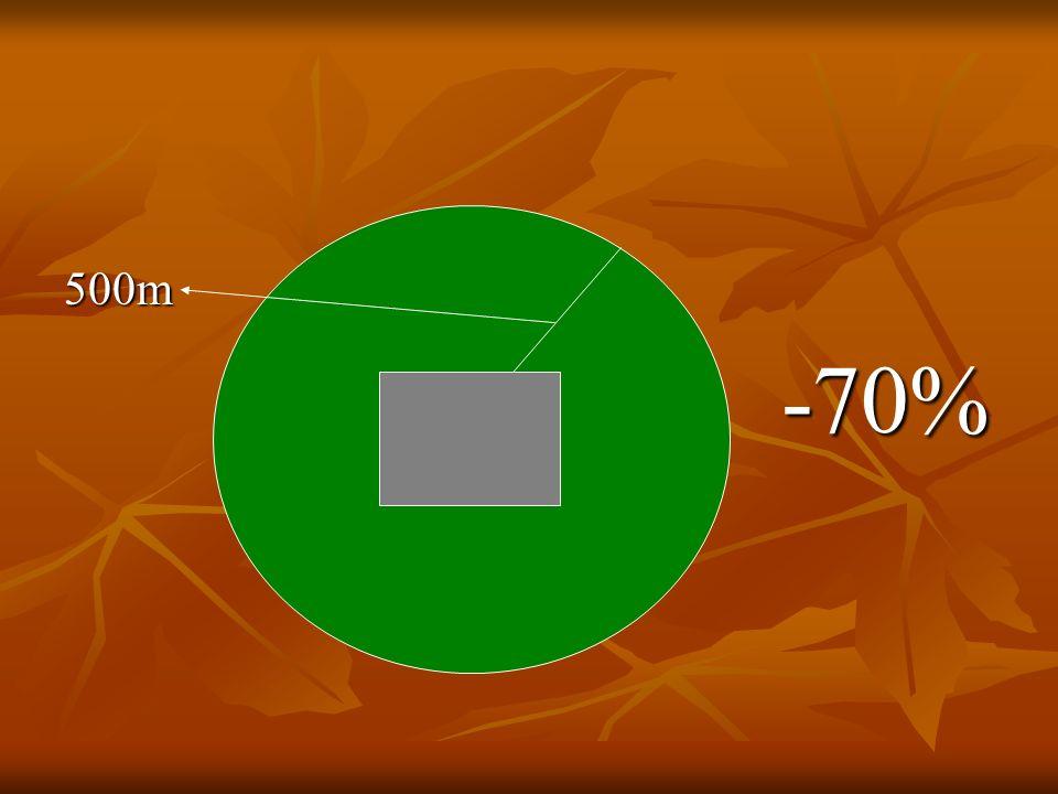 500m -70% -70% 500m