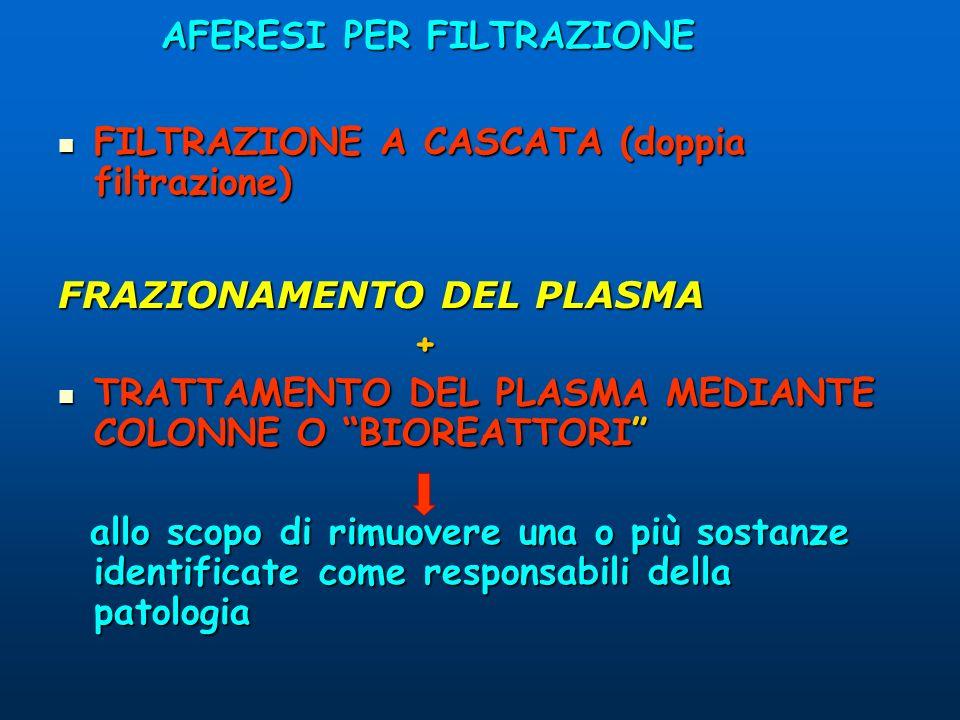 AFERESI PER FILTRAZIONE FILTRAZIONE A CASCATA (doppia filtrazione) FILTRAZIONE A CASCATA (doppia filtrazione) FRAZIONAMENTO DEL PLASMA + TRATTAMENTO D
