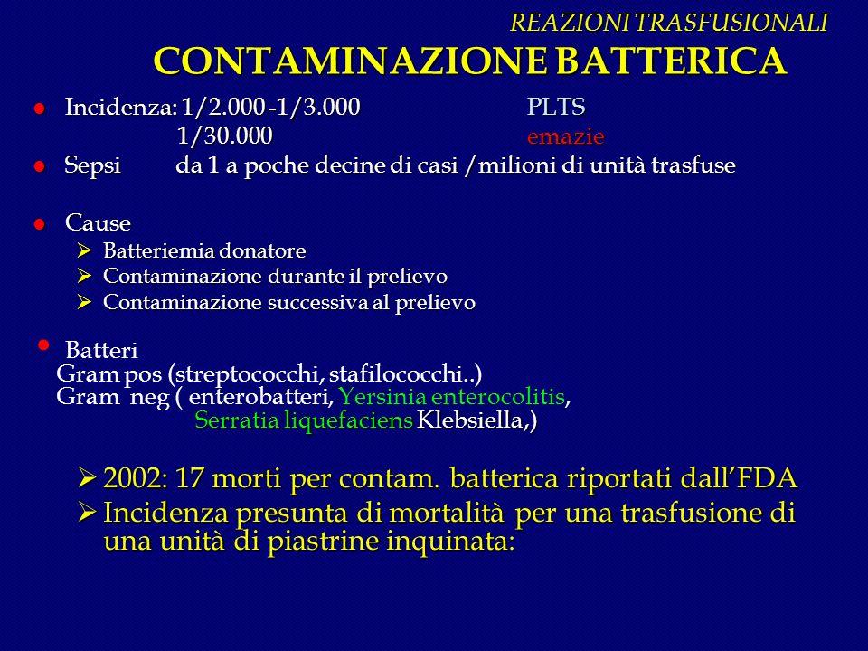REAZIONI TRASFUSIONALI CONTAMINAZIONE BATTERICA REAZIONI TRASFUSIONALI CONTAMINAZIONE BATTERICA l Incidenza: 1/2.000 -1/3.000 PLTS 1/30.000 emazie 1/3