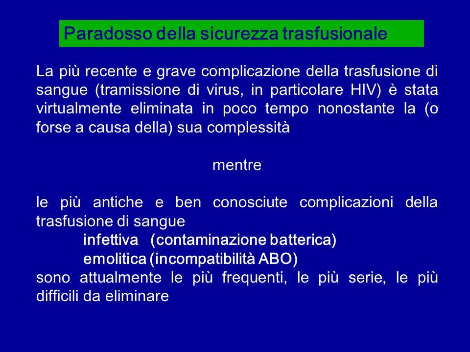Paradosso della sicurezza trasfusionale La più recente e grave complicazione della trasfusione di sangue (tramissione di virus, in particolare HIV) è