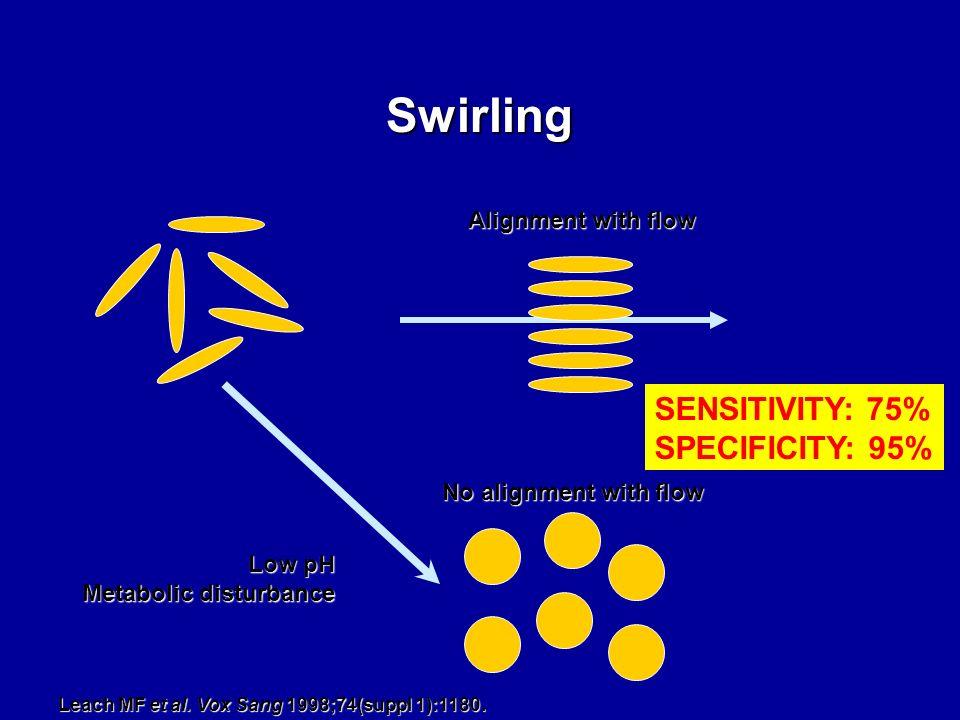 Swirling Low pH Metabolic disturbance No alignment with flow Alignment with flow SENSITIVITY: 75% SPECIFICITY: 95% Leach MF et al. Vox Sang 1998;74(su