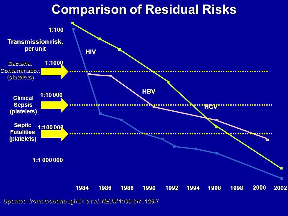 Comparison of Residual Risks HIV HBV HCV 1996199419921990198819861984 1:100 1:1000 1:10 000 1:100 000 1:1 000 000 1998 2000 Transmission risk, per uni