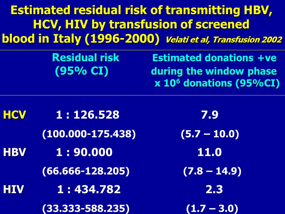 Estimated residual risk of transmitting HBV, HCV, HIV by transfusion of screened blood in Italy (1996-2000) Velati et al, Transfusion 2002 R esidual r