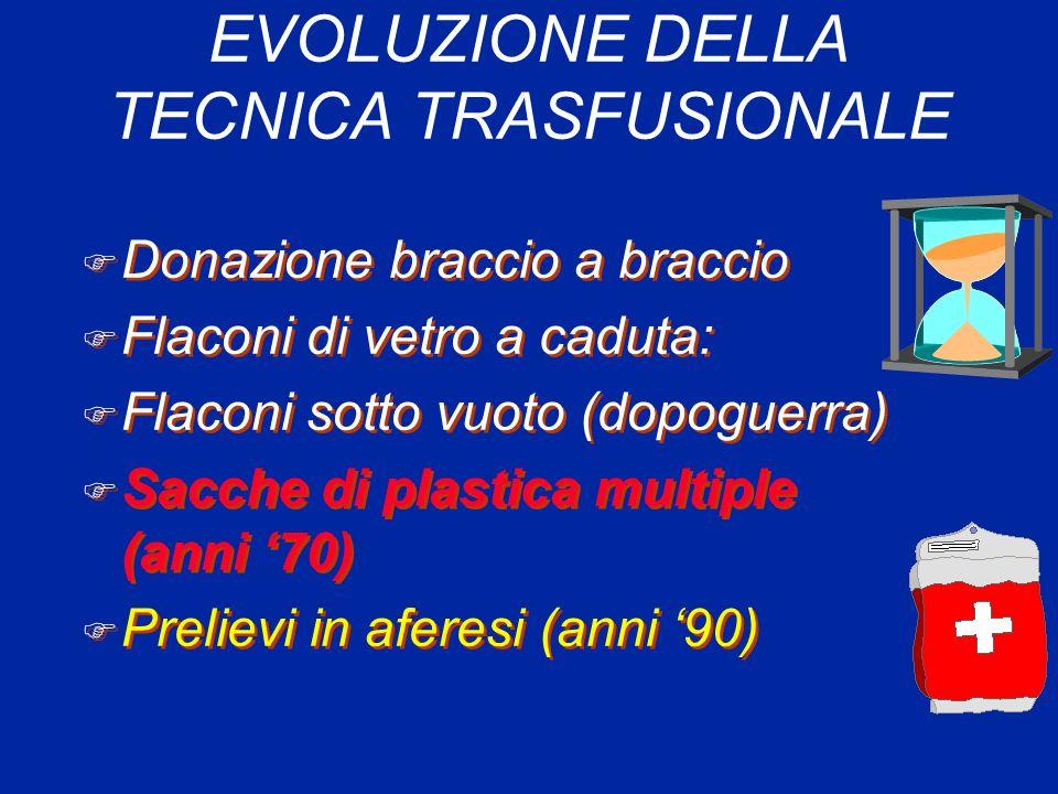 EVOLUZIONE DELLA TECNICA TRASFUSIONALE F Donazione braccio a braccio F Flaconi di vetro a caduta: F Flaconi sotto vuoto (dopoguerra) F Sacche di plast