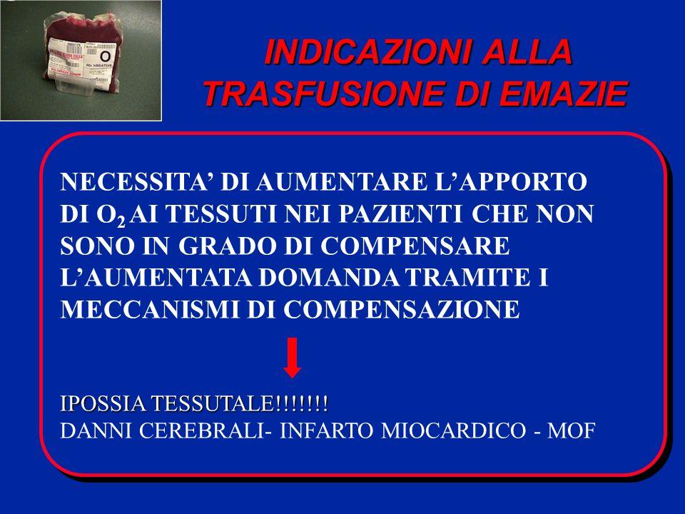 INDICAZIONI ALLA TRASFUSIONE DI EMAZIE INDICAZIONI ALLA TRASFUSIONE DI EMAZIE NECESSITA DI AUMENTARE LAPPORTO DI O 2 AI TESSUTI NEI PAZIENTI CHE NON SONO IN GRADO DI COMPENSARE LAUMENTATA DOMANDA TRAMITE I MECCANISMI DI COMPENSAZIONE IPOSSIA TESSUTALE!!!!!!.