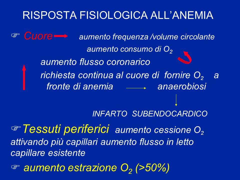 RISPOSTA FISIOLOGICA ALLANEMIA F Cuore aumento frequenza /volume circolante aumento consumo di O 2 aumento flusso coronarico richiesta continua al cuo